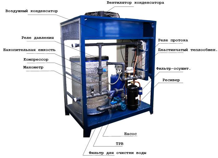 Что такое чиллер принцип работы агрегата и технология монтажа